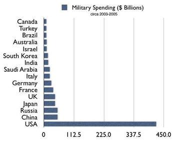 War$$$Chart.jpg